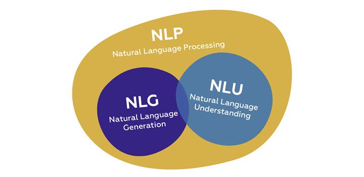Figure. Natural Language Generation (NLG)