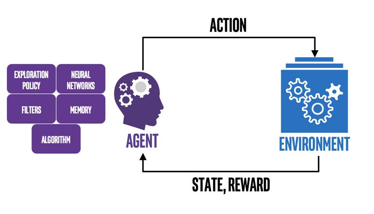 Reinforcement Learning | Insideaiml