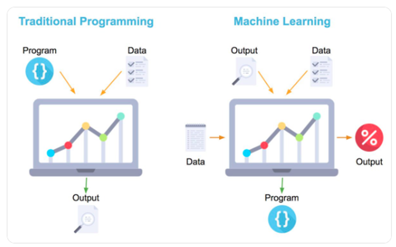 Traditional Learning Vs Machine learning