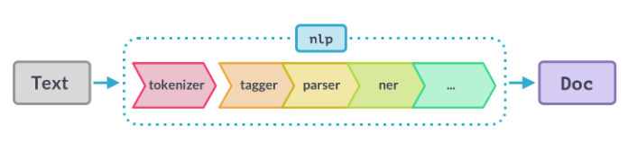 Spacy Processing Pipelines