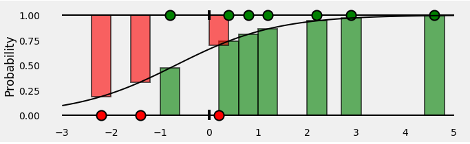 <b>Figure 8: Bar showing probabilities of Positive and Negative class</b>