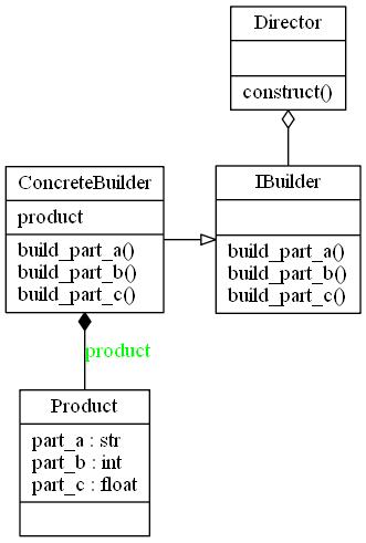 Design Patterns Builder in Python | Insideaiml