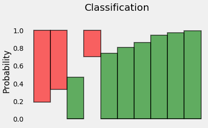 <b>             Figure 9: Probabilities of Positive and Negative classes</b>