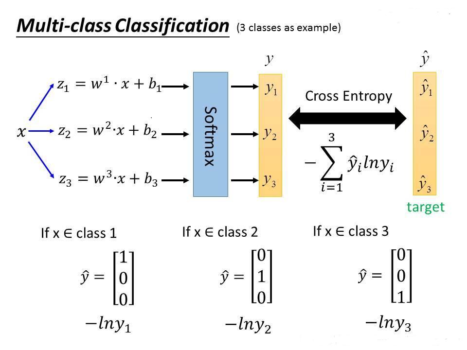 multi class classification
