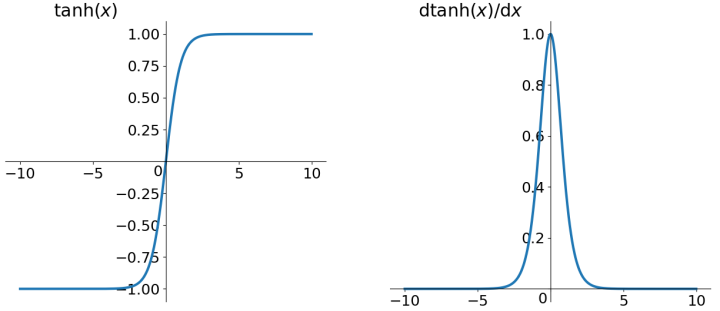 graph of the tanh function and its derivative