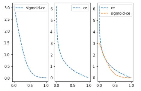 Sigmoid-Cross-entropy loss | insideAIML