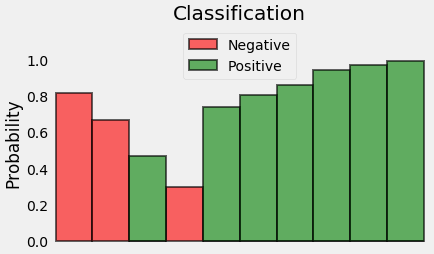 <b>Figure 10: Rearranged probabilities of Positive and Negative classes</b>