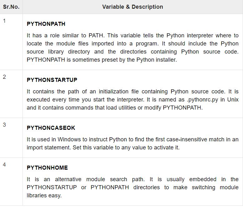 Python Environment Variables | Insideaiml