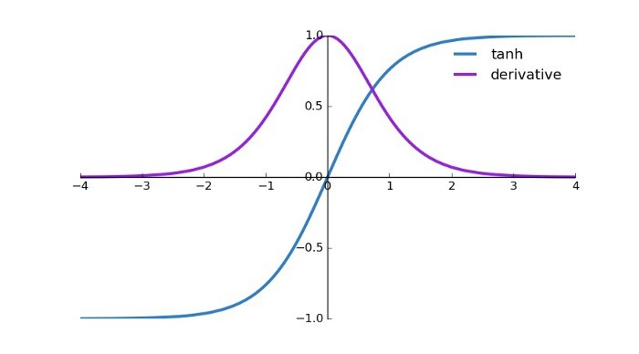 utput of the above code which plots the tanh and its derivative function