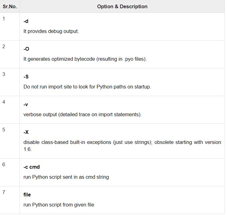 command-line options | Insideaiml