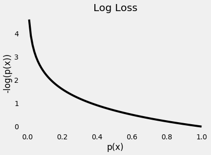 <b>Figure 10: Log loss for different probabilities</b>