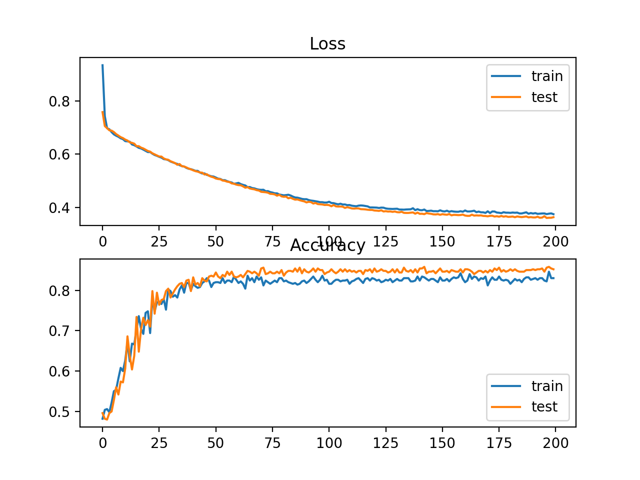 <b>Figure 12: Line Plots of Cross Entropy Loss and Classification Accuracy over Training Epochs on the Two Circles Binary Classification Problem</b>