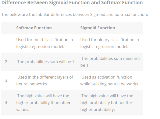 difference between sigmoid and softmax function