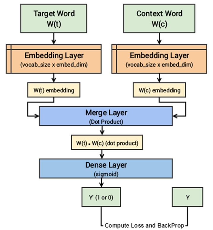 Figure. Skip-gram deep learning model