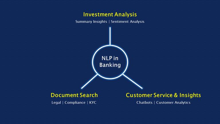 Banks Use Natural Language Processing   Insideaiml