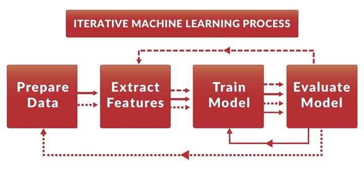 Iterative Machine Learning Process | Insideaiml