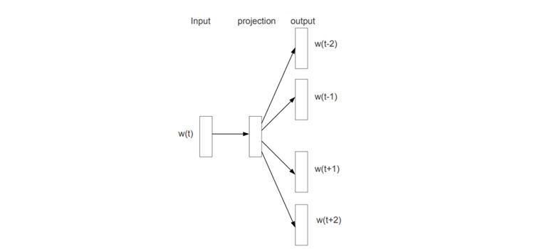 Figure. Skip-gram Model