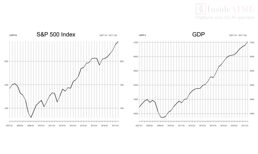 S&P 500 Index GDP