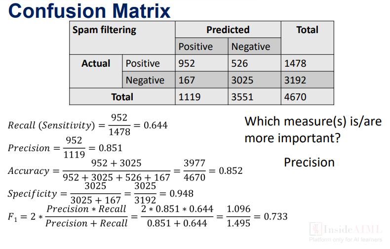 Specificity/true Negative Rate
