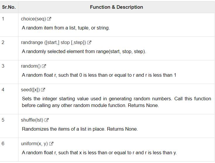 Random Number Functions | Insideaiml