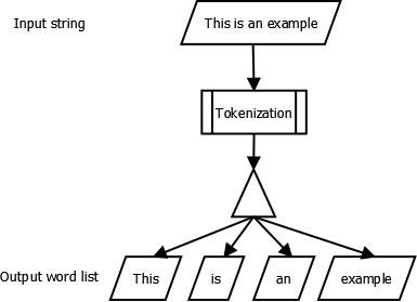 Python program for word tokenization