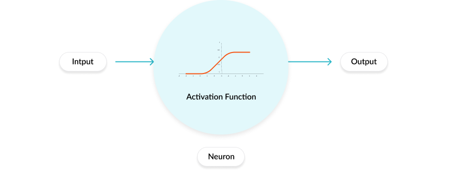 the final output of activation function | insideaiml