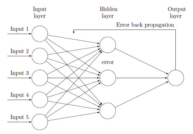 Training in deep learning