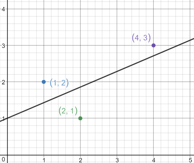 <b>                                   Regression line that minimizes the MSE.</b>