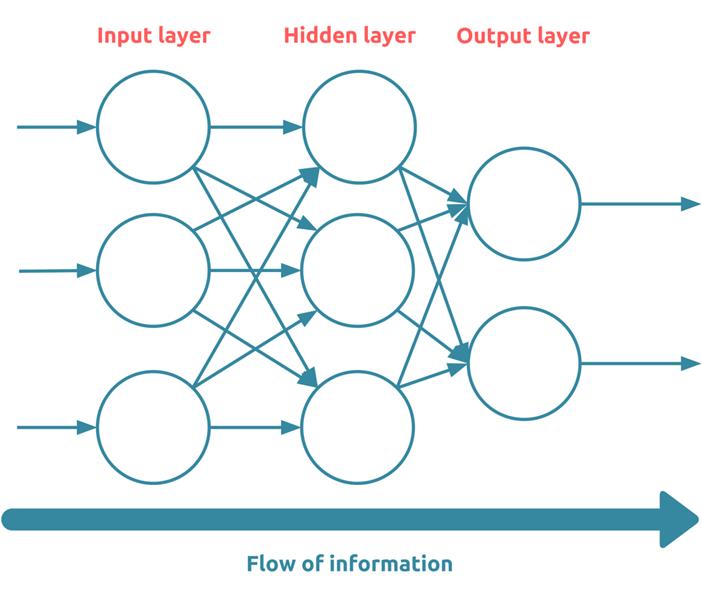 Flow of Information | insideaiml