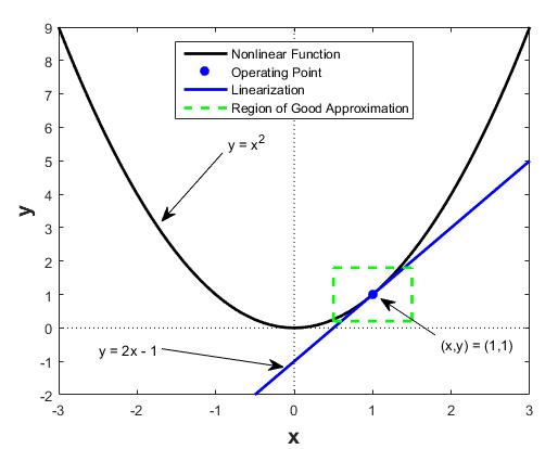 Non-linear functions | insideaiml