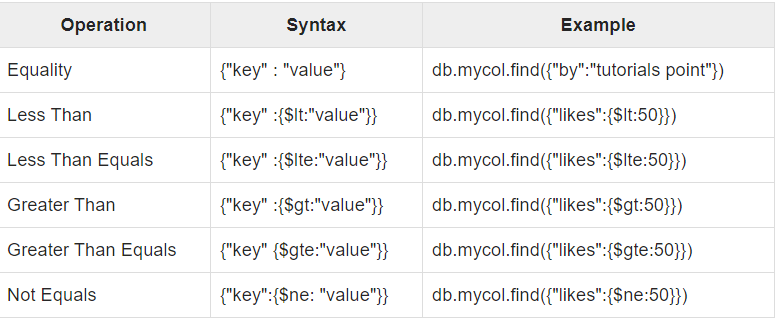 operators used in the queries in MongoDB | Insideaiml