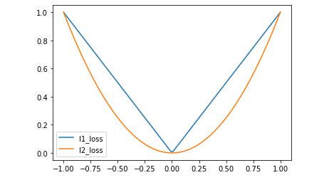 Loss curve | insideAIML