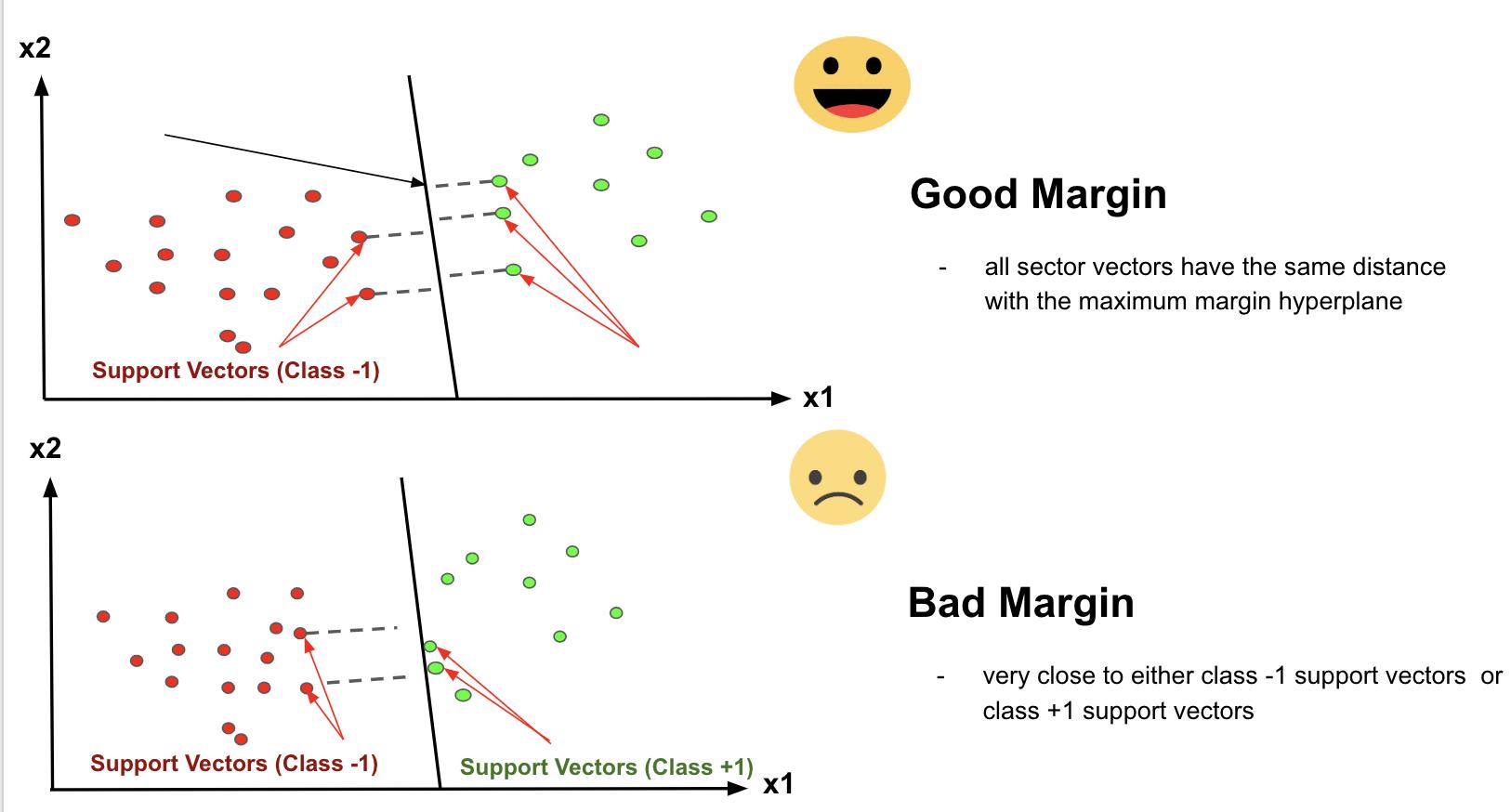 good margin and bad margin