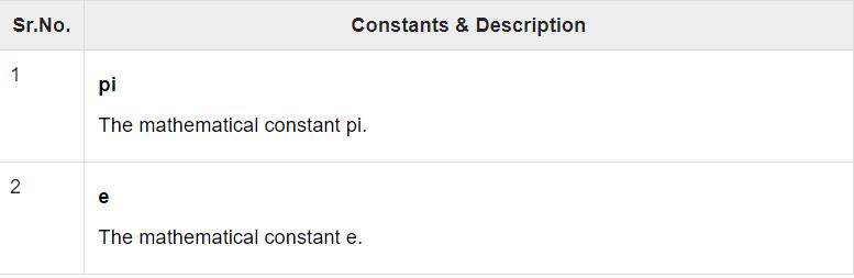 Mathematical Constants | Insideaiml