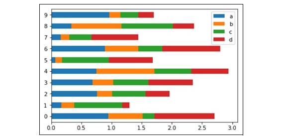 horizontal bar plots