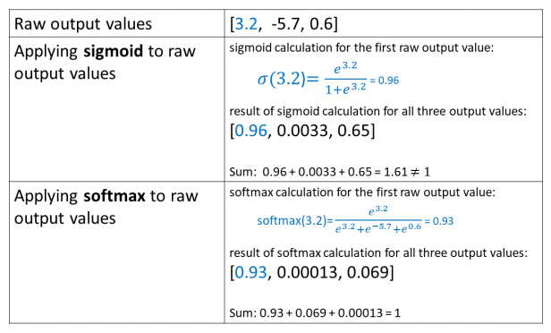 Comparison between sigmoid and softmax outputs