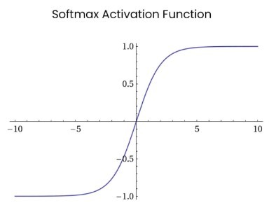 softmax activation function