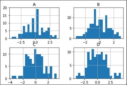 histograms for each column