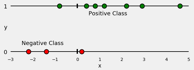 <b>                                         Figure 5: Spitted data points</b>