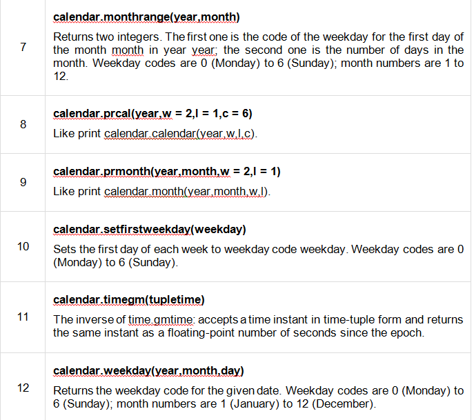 Figure. Calendar Module in Python