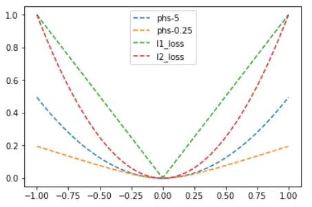 Loss curves | insideAIML
