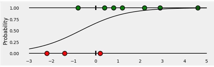 <b>                               Figure 6: Fitting a logistic regression model</b>