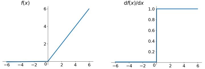 ReLU (Rectified Linear Unit) function | insideaiml