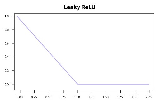 Leaky ReLU Activation Function | insideaiml