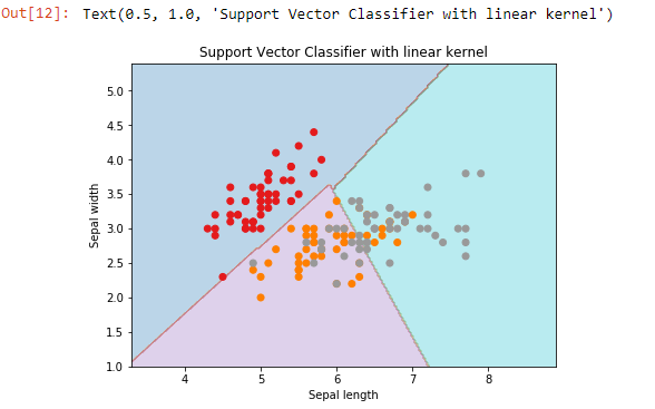 Support vector classifier with linear kernel