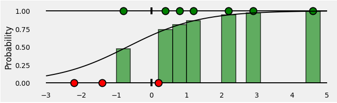 <b>Figure 6: Bar showing probabilities of positive class</b>