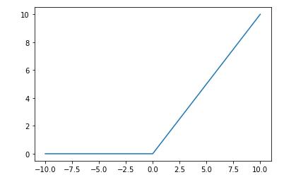 ReLU Avtivation Function plot | insideaiml
