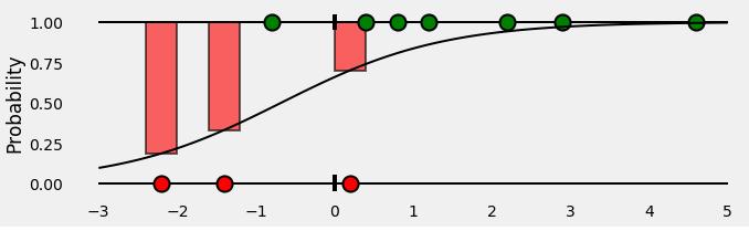 <b>                      Figure 7: Bar showing probabilities of Negative class</b>