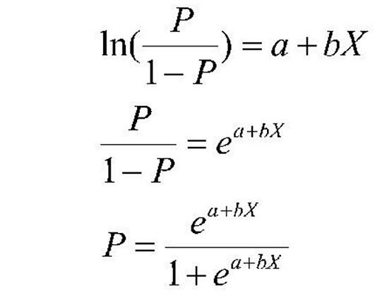 Logistic regression Equation | insideaiml<br>