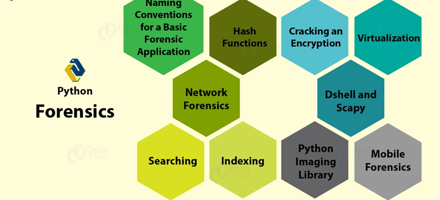 Python Forensics in Linux | Insideaiml